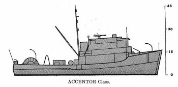 Schematic diagram of Accentor class minesweeper