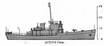 Schematic diagram of Active class               cutter