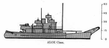 Schematic diagram of Aloe class net tender