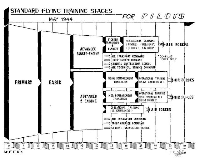 Diagram of U.S. Army Air Force training schedule
