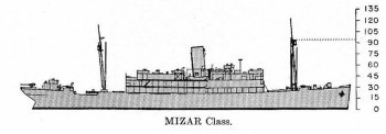 Schematic diagram of Mizar class provisions storeship