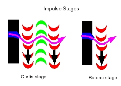 Diagram of impulse         stages