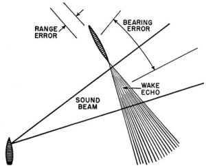 Diagram of sonar operations