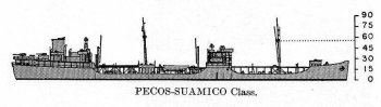 Schematic diagram of Suamico class oiler